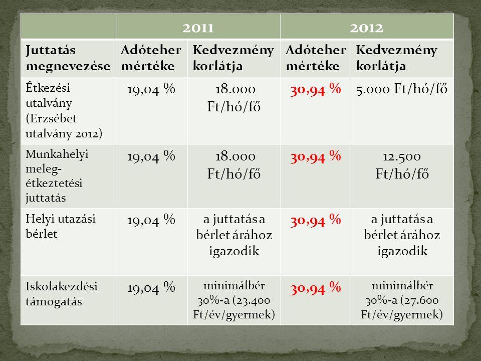 20112012 Juttatás megnevezése Adóteher mértéke Kedvezmény korlátja Adóteher mértéke Kedvezmény korlátja Étkezési utalvány (Erzsébet utalvány 2012) 19,04 % 18.000 Ft/hó/fő 30,94 %5.000 Ft/hó/fő Munkahelyi meleg- étkeztetési juttatás 19,04 % 18.000 Ft/hó/fő 30,94 %12.500 Ft/hó/fő Helyi utazási bérlet 19,04 % a juttatás a bérlet árához igazodik 30,94 % a juttatás a bérlet árához igazodik Iskolakezdési támogatás 19,04 % minimálbér 30%-a (23.400 Ft/év/gyermek) 30,94 % minimálbér 30%-a (27.600 Ft/év/gyermek)