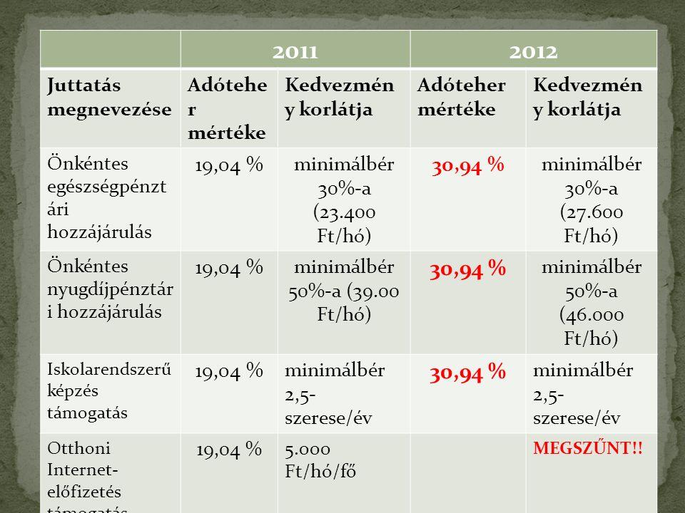 20112012 Juttatás megnevezése Adótehe r mértéke Kedvezmén y korlátja Adóteher mértéke Kedvezmén y korlátja Önkéntes egészségpénzt ári hozzájárulás 19,04 % minimálbér 30%-a (23.400 Ft/hó) 30,94 % minimálbér 30%-a (27.600 Ft/hó) Önkéntes nyugdíjpénztár i hozzájárulás 19,04 % minimálbér 50%-a (39.00 Ft/hó) 30,94 % minimálbér 50%- a (4 6.000 Ft/hó) Iskolarendszerű képzés támogatás 19,04 % minimálbér 2,5- szerese/év 30,94 % minimálbér 2,5- szerese/év Otthoni Internet- előfizetés támogatás 19,04 % 5.000 Ft/hó/fő MEGSZŰNT!!