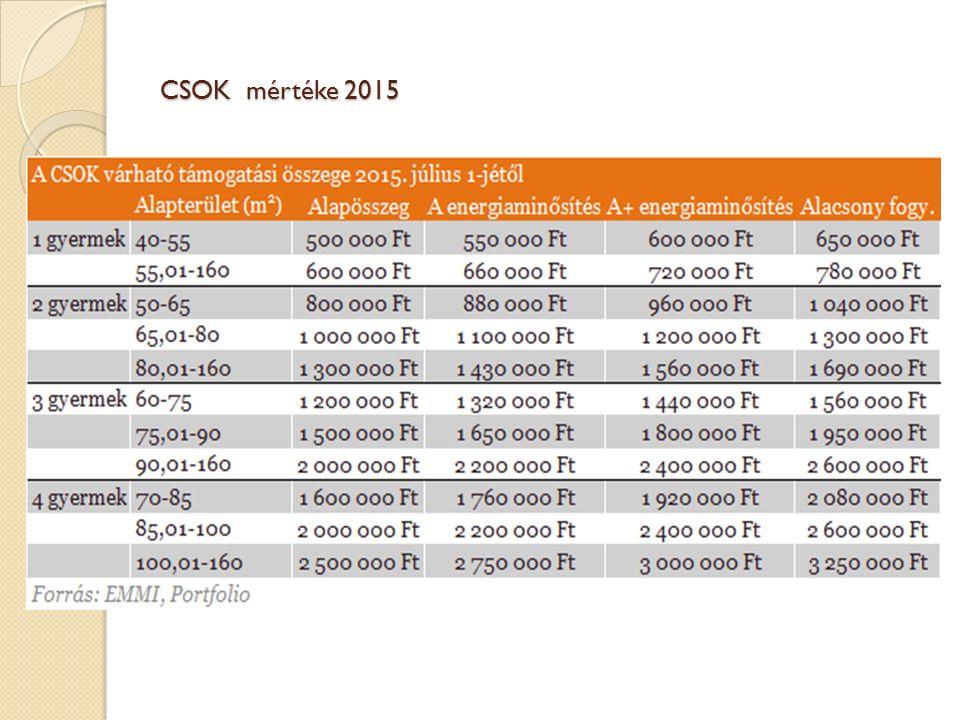 CSOK mértéke 2015