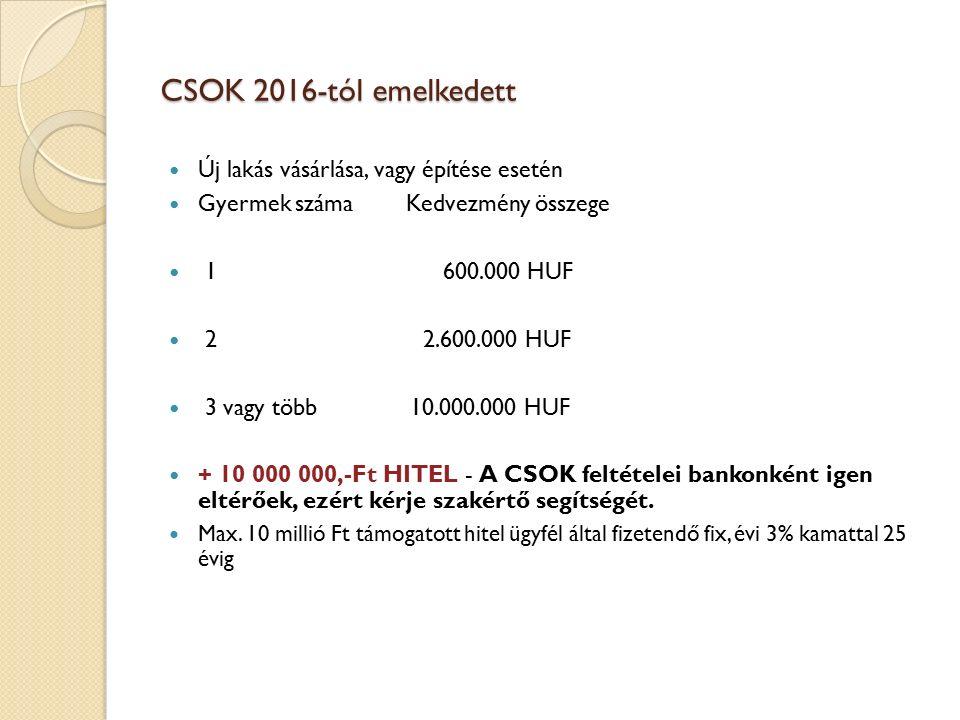 CSOK 2016-tól emelkedett Új lakás vásárlása, vagy építése esetén Gyermek száma Kedvezmény összege 1 600.000 HUF 2 2.600.000 HUF 3 vagy több 10.000.000 HUF + 10 000 000,-Ft HITEL - A CSOK feltételei bankonként igen eltérőek, ezért kérje szakértő segítségét.