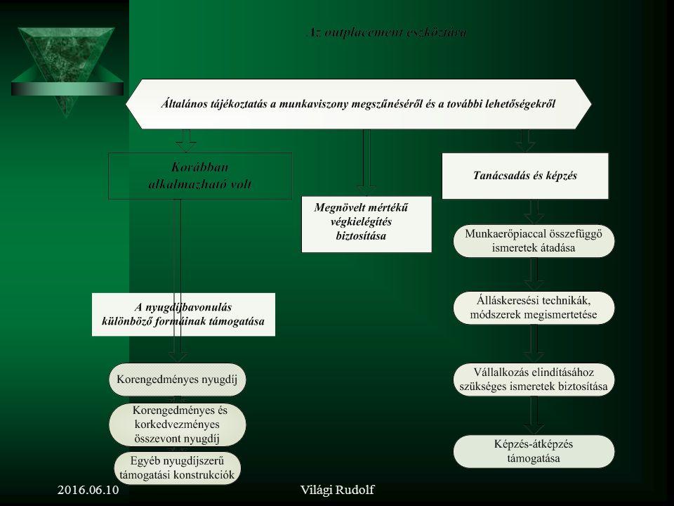 Az outplacement fogalma és eszköztára 2016.06.10Világi Rudolf