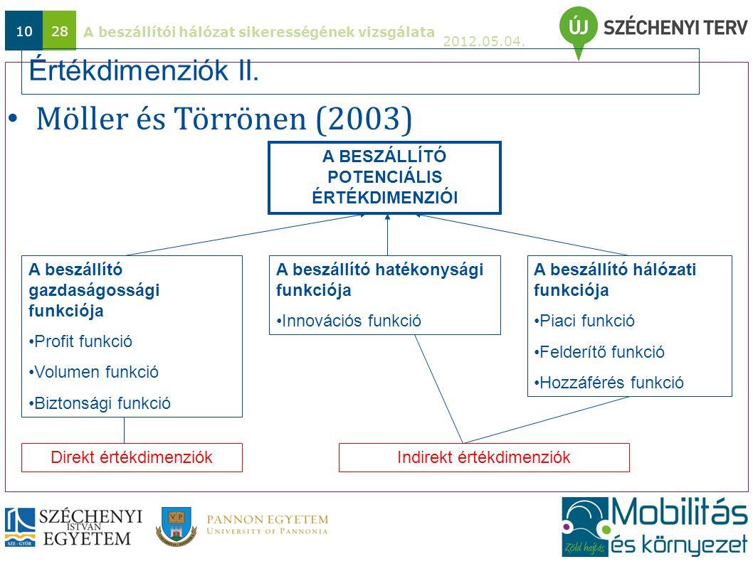 A beszállítói hálózat sikerességének vizsgálata 2012.05.04. 1028 Értékdimenziók II. Möller és Törrönen (2003) A BESZÁLLÍTÓ POTENCIÁLIS ÉRTÉKDIMENZIÓI