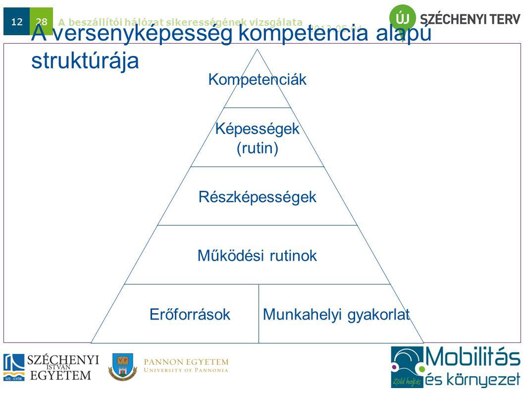 A beszállítói hálózat sikerességének vizsgálata 2012.05.04. 1228 A versenyképesség kompetencia alapú struktúrája Kompetenciák Képességek (rutin) Részk