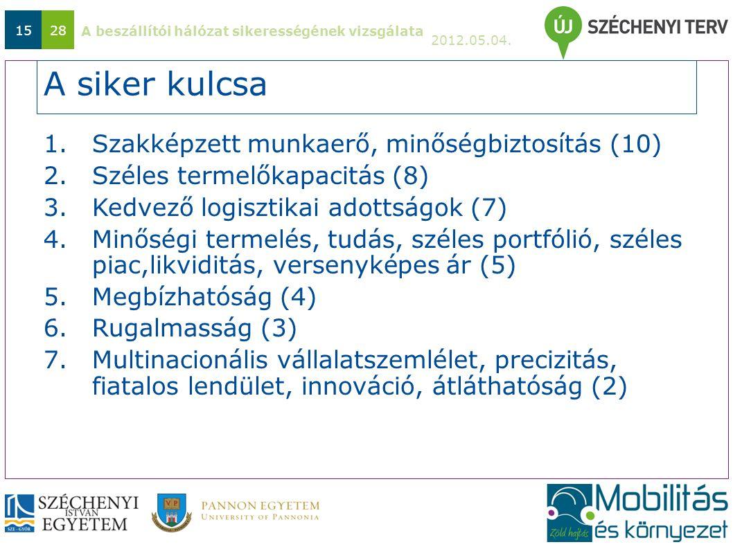 A beszállítói hálózat sikerességének vizsgálata 2012.05.04. 1528 A siker kulcsa 1.Szakképzett munkaerő, minőségbiztosítás (10) 2.Széles termelőkapacit