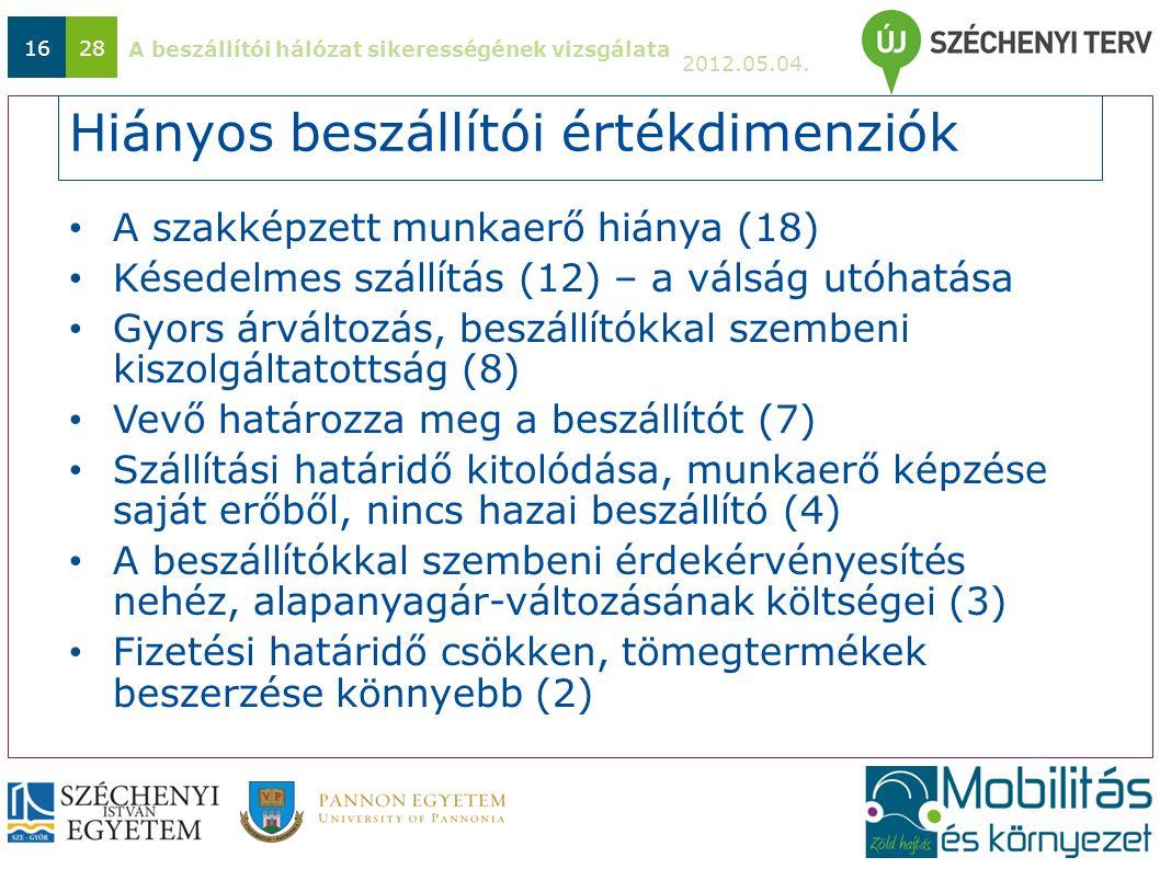 A beszállítói hálózat sikerességének vizsgálata 2012.05.04. 1628 Hiányos beszállítói értékdimenziók A szakképzett munkaerő hiánya (18) Késedelmes szál