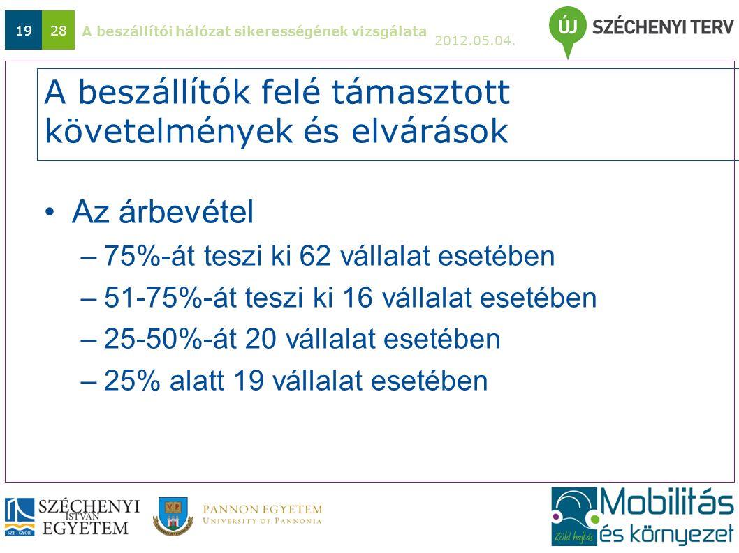 A beszállítói hálózat sikerességének vizsgálata 2012.05.04. 1928 A beszállítók felé támasztott követelmények és elvárások Az árbevétel –75%-át teszi k