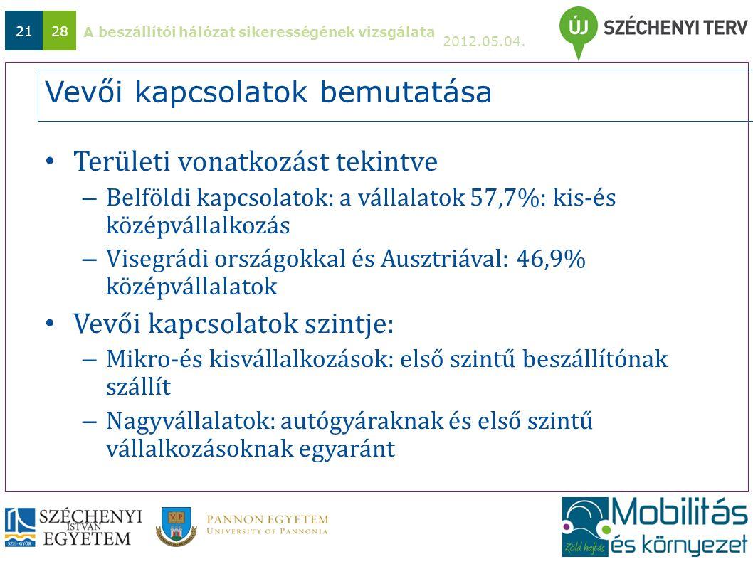 A beszállítói hálózat sikerességének vizsgálata 2012.05.04. 2128 Vevői kapcsolatok bemutatása Területi vonatkozást tekintve – Belföldi kapcsolatok: a