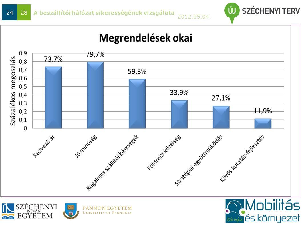 A beszállítói hálózat sikerességének vizsgálata 2012.05.04. 2428