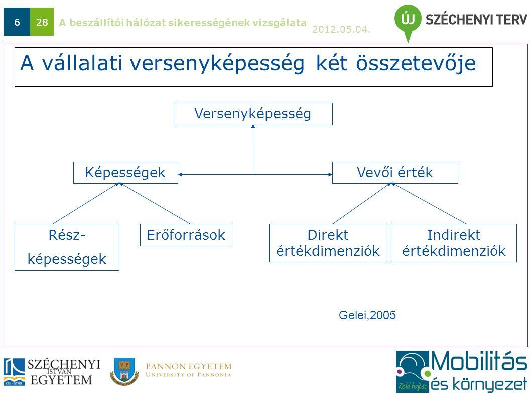 A beszállítói hálózat sikerességének vizsgálata 2012.05.04. 628 A vállalati versenyképesség két összetevője Versenyképesség KépességekVevői érték Rész