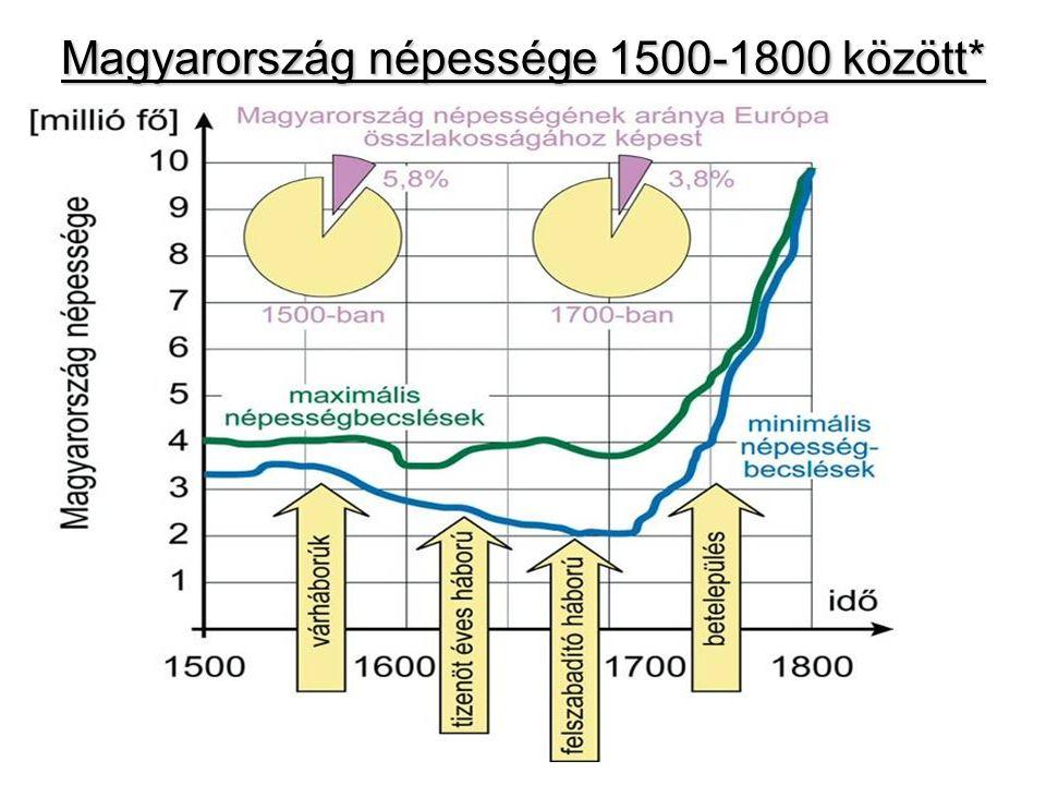 Magyarország népessége 1500-1800 között*