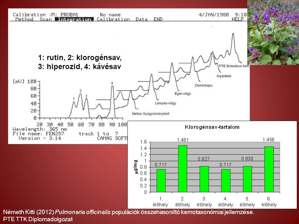 1: rutin, 2: klorogénsav, 3: hiperozid, 4: kávésav Németh Kitti (2012) Pulmonaria officinalis populációk összehasoníltó kemotaxonómiai jellemzése.