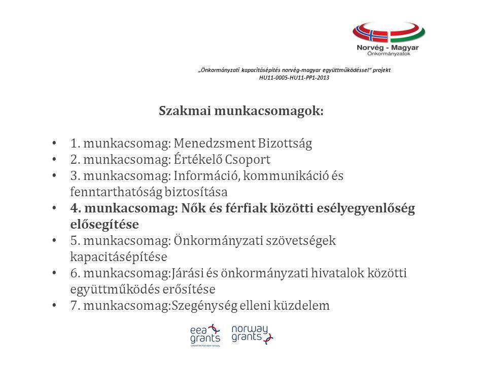 """""""Önkormányzati kapacitásépítés norvég‐magyar együttműködéssel projekt HU11-0005-HU11-PP1-2013 Továbblépési lehetőségek A projekt jó gyakorlataként kialakított folyamatos kapcsolattartás, együttműködés az Emberi Erőforrások Minisztériumával A tapasztalatok bemutatása, összegzése a jelenlegi országos konferencia keretében, 2015."""