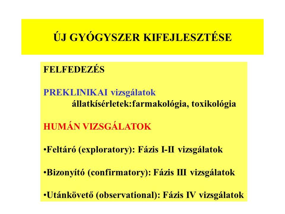 ÚJ GYÓGYSZER KIFEJLESZTÉSE FELFEDEZÉS PREKLINIKAI vizsgálatok állatkísérletek:farmakológia, toxikológia HUMÁN VIZSGÁLATOK Feltáró (exploratory): Fázis I-II vizsgálatok Bizonyító (confirmatory): Fázis III vizsgálatok Utánkövető (observational): Fázis IV vizsgálatok