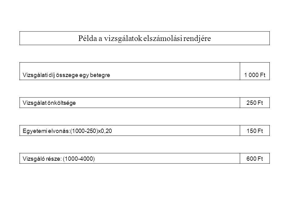 Példa a vizsgálatok elszámolási rendjére Vizsgálati díj összege egy betegre1 000 Ft Vizsgálat önköltsége250 Ft Egyetemi elvonás:(1000-250)x0,20150 Ft Vizsgáló része: (1000-4000)600 Ft