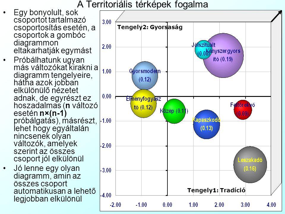 A Territoriális térképek fogalma Egy bonyolult, sok csoportot tartalmazó csoportosítás esetén, a csoportok a gombóc diagrammon eltakarhatják egymást Próbálhatunk ugyan más változókat kirakni a diagramm tengelyeire, hátha azok jobban elkülönülő nézetet adnak, de egyrészt ez hoszadalmas (n változó esetén n×(n-1) próbálgatás), másrészt, lehet hogy egyáltalán nincsenek olyan változók, amelyek szerint az összes csoport jól elkülönül Jó lenne egy olyan diagramm, amin az összes csoport automatikusan a lehető legjobban elkülönül Tengely1: Tradíció Tengely2: Gyorsaság