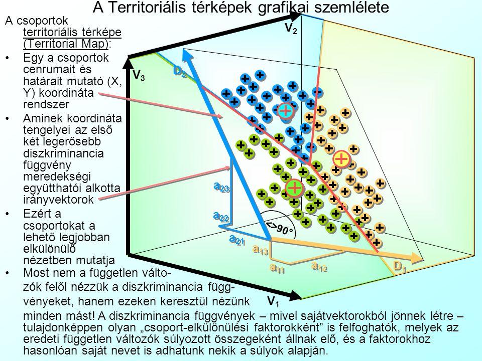 A Territoriális térképek grafikai szemlélete A csoportok territoriális térképe (Territorial Map): Egy a csoportok cenrumait és határait mutató (X, Y) koordináta rendszer Aminek koordináta tengelyei az első két legerősebb diszkriminancia függvény meredekségi együtthatói alkotta irányvektorok Ezért a csoportokat a lehető legjobban elkülönülő nézetben mutatja V1V1 V2V2 V3V3 D1D1 D1D1 D2D2 D2D2 <>90° a 11 a 12 a 13 a 21 a 22 a 23 Most nem a független válto- zók felől nézzük a diszkriminancia függ- vényeket, hanem ezeken keresztül nézünk minden mást.