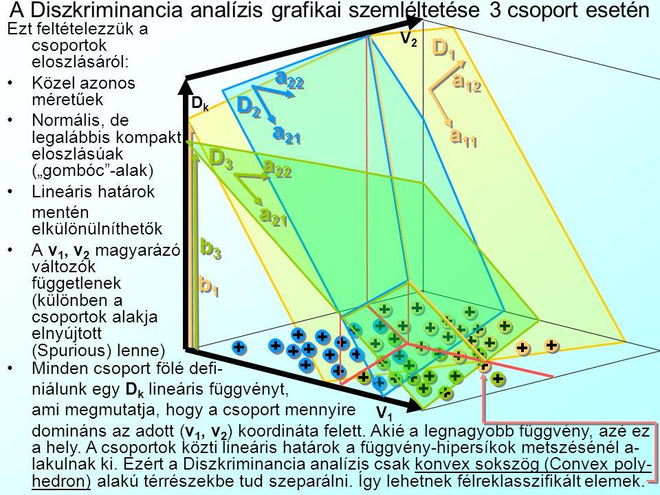 """D1D1 D1D1 a 12 a 11 b1b1 b1b1 V1V1 V2V2 DkDk D2D2 D2D2 a 22 a 21 D3D3 D3D3 b3b3 b3b3 a 22 a 21 A Diszkriminancia analízis grafikai szemléltetése 3 csoport esetén Ezt feltételezzük a csoportok eloszlásáról: Közel azonos méretűek Normális, de legalábbis kompakt eloszlásúak (""""gombóc -alak) Lineáris határok mentén elkülönülníthetők A v 1, v 2 magyarázó változók függetlenek (különben a csoportok alakja elnyújtott (Spurious) lenne) Minden csoport fölé defi- niálunk egy D k lineáris függvényt, ami megmutatja, hogy a csoport mennyire domináns az adott (v 1, v 2 ) koordináta felett."""