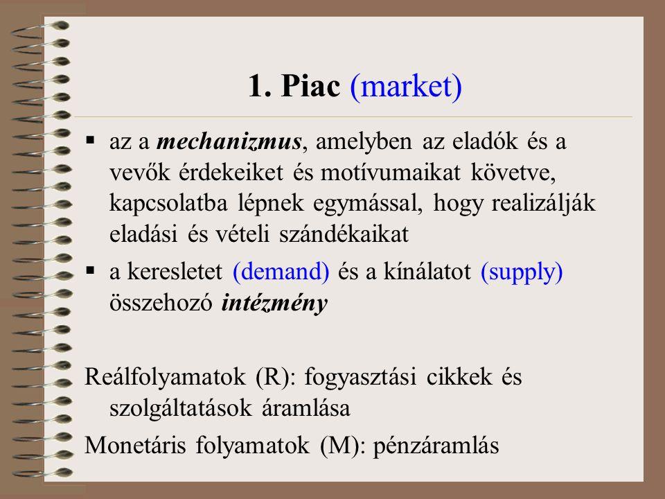 1. Piac (market)  az a mechanizmus, amelyben az eladók és a vevők érdekeiket és motívumaikat követve, kapcsolatba lépnek egymással, hogy realizálják