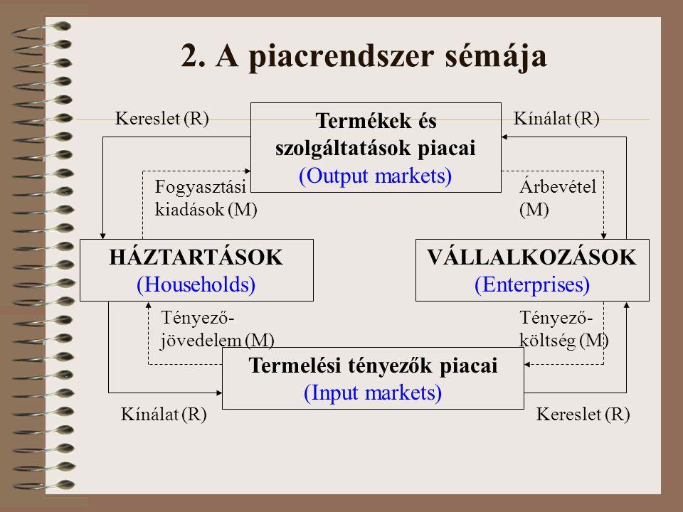 2. A piacrendszer sémája HÁZTARTÁSOK (Households) VÁLLALKOZÁSOK (Enterprises) Termékek és szolgáltatások piacai (Output markets) Termelési tényezők pi