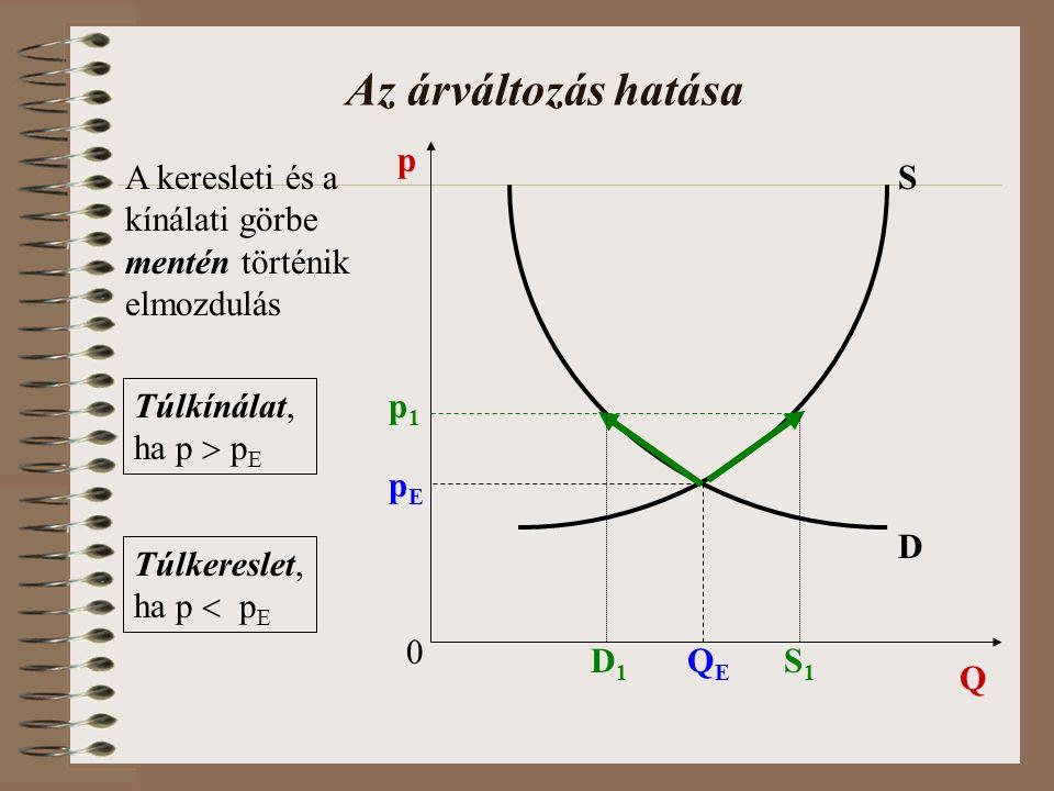 Az árváltozás hatása 0 Q p D S pEpE QEQE A keresleti és a kínálati görbe mentén történik elmozdulás p1p1 D1D1 S1S1 Túlkínálat, ha p  p E Túlkereslet, ha p  p E