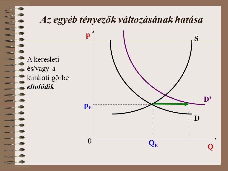 Az egyéb tényezők változásának hatása 0 Q p D S pEpE QEQE D' A keresleti és/vagy a kínálati görbe eltolódik