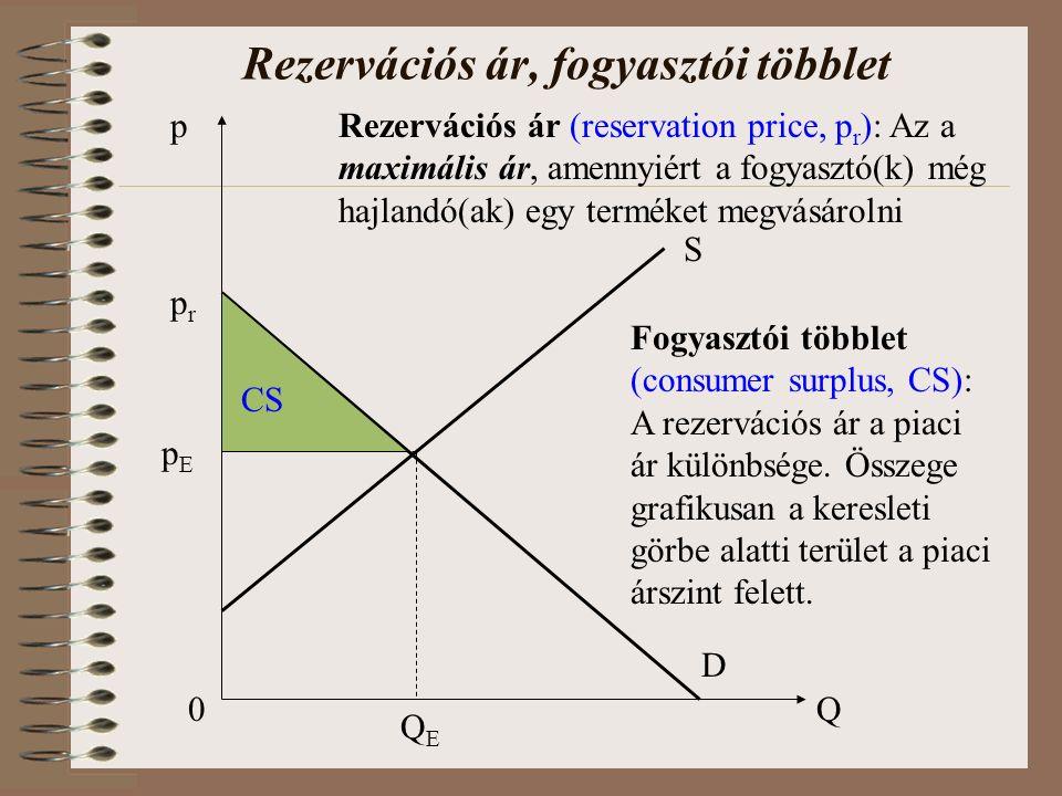 0Q p S D pEpE QEQE prpr Rezervációs ár (reservation price, p r ): Az a maximális ár, amennyiért a fogyasztó(k) még hajlandó(ak) egy terméket megvásárolni CS Fogyasztói többlet (consumer surplus, CS): A rezervációs ár a piaci ár különbsége.