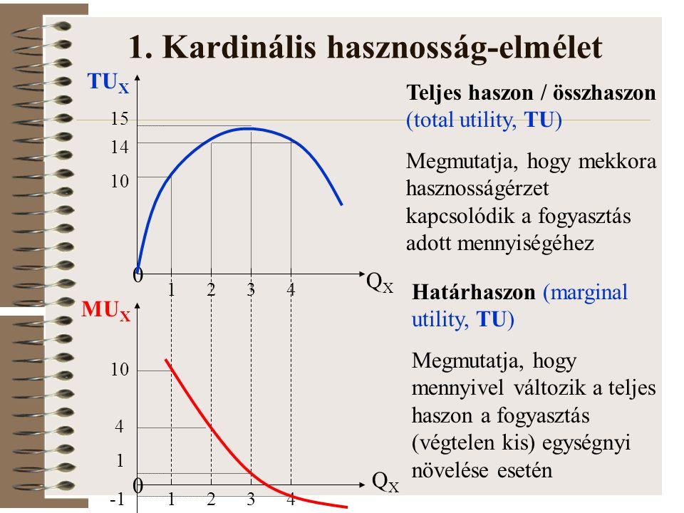 1. Kardinális hasznosság-elmélet 0 QXQX TU X 0 QXQX 1234 1234 10 14 15 10 4 1 MU X Teljes haszon / összhaszon (total utility, TU) Megmutatja, hogy mek