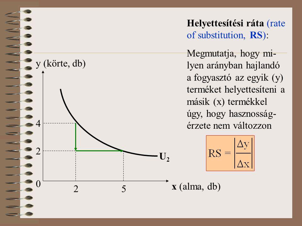 0 x (alma, db) y (körte, db) U2U2 Helyettesítési ráta (rate of substitution, RS): Megmutatja, hogy mi- lyen arányban hajlandó a fogyasztó az egyik (y) terméket helyettesíteni a másik (x) termékkel úgy, hogy hasznosság- érzete nem változzon 4 2 25