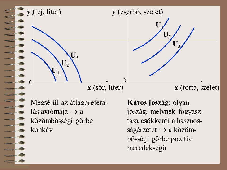 0 U1U1 y (tej, liter) U2U2 U3U3 x (sör, liter) Megsérül az átlagpreferá- lás axiómája  a közömbösségi görbe konkáv x (torta, szelet) y (zserbó, szelet) U1U1 U2U2 U3U3 Káros jószág: olyan jószág, melynek fogyasz- tása csökkenti a hasznos- ságérzetet  a közöm- bösségi görbe pozitív meredekségű 0