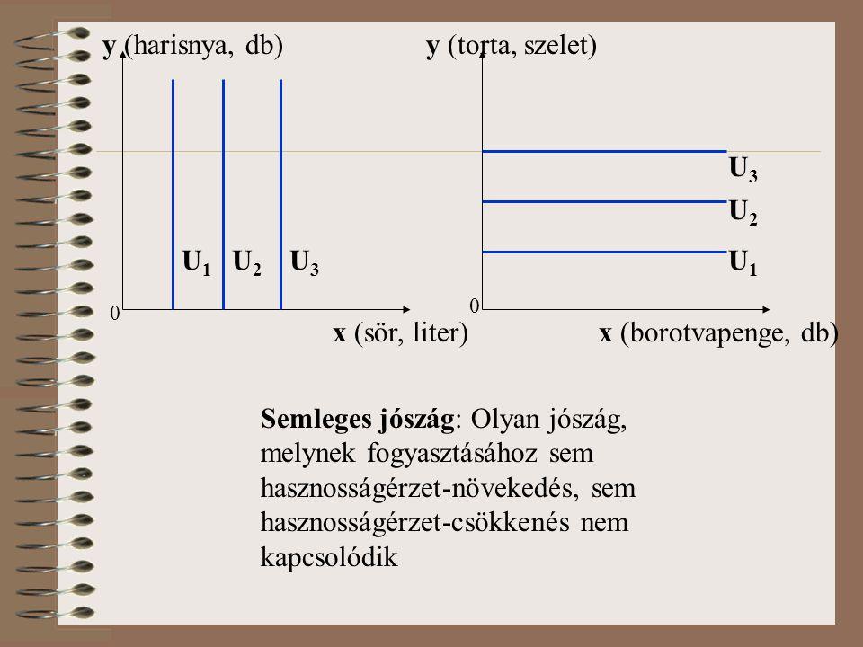 0 U1U1 y (harisnya, db) U2U2 U3U3 x (sör, liter) Semleges jószág: Olyan jószág, melynek fogyasztásához sem hasznosságérzet-növekedés, sem hasznosságérzet-csökkenés nem kapcsolódik x (borotvapenge, db) y (torta, szelet) U1U1 U2U2 U3U3 0