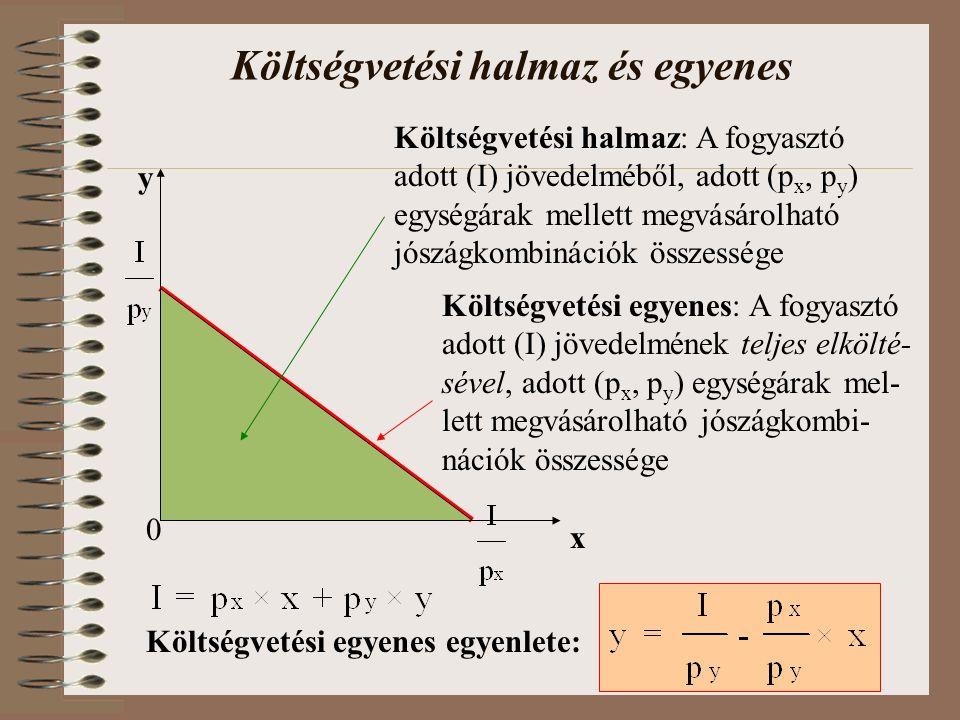 Költségvetési halmaz és egyenes 0 x y Költségvetési halmaz: A fogyasztó adott (I) jövedelméből, adott (p x, p y ) egységárak mellett megvásárolható jószágkombinációk összessége Költségvetési egyenes: A fogyasztó adott (I) jövedelmének teljes elkölté- sével, adott (p x, p y ) egységárak mel- lett megvásárolható jószágkombi- nációk összessége Költségvetési egyenes egyenlete: