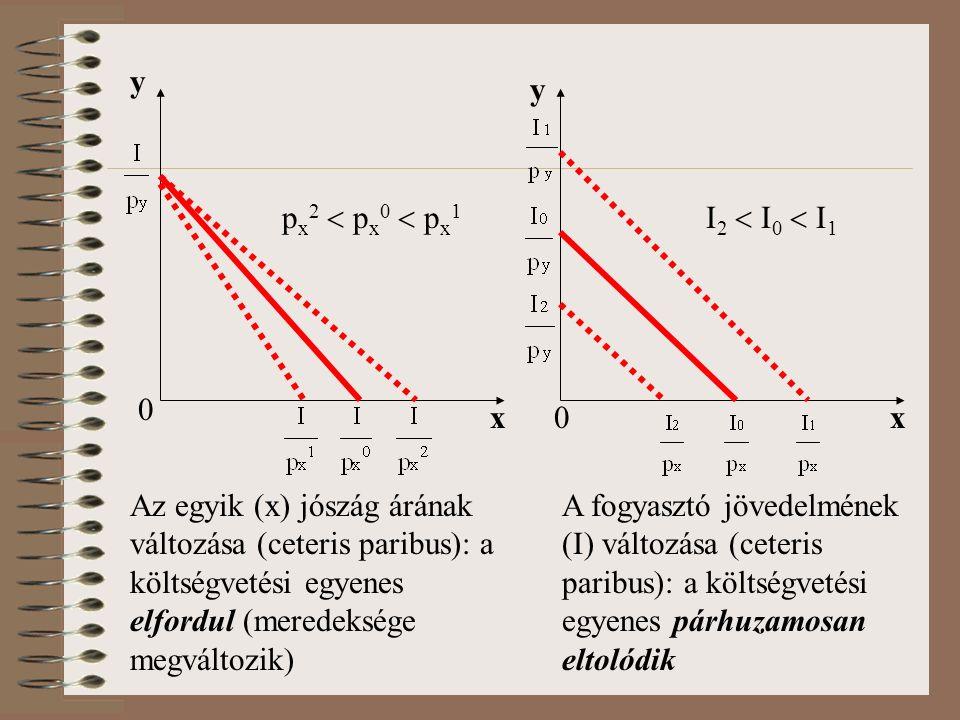 0 x y Az egyik (x) jószág árának változása (ceteris paribus): a költségvetési egyenes elfordul (meredeksége megváltozik) 0x y A fogyasztó jövedelmének (I) változása (ceteris paribus): a költségvetési egyenes párhuzamosan eltolódik px2  px0  px1px2  px0  px1 I2  I0  I1I2  I0  I1