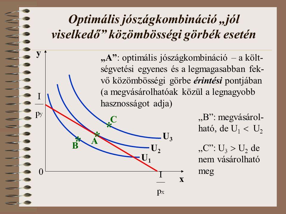 """Optimális jószágkombináció """"jól viselkedő közömbösségi görbék esetén 0 x U1U1 y U2U2 U3U3 """"A : optimális jószágkombináció – a költ- ségvetési egyenes és a legmagasabban fek- vő közömbösségi görbe érintési pontjában (a megvásárolhatóak közül a legnagyobb hasznosságot adja) * A B * * C """"B : megvásárol- ható, de U 1  U 2 """"C : U 3  U 2 de nem vásárolható meg"""