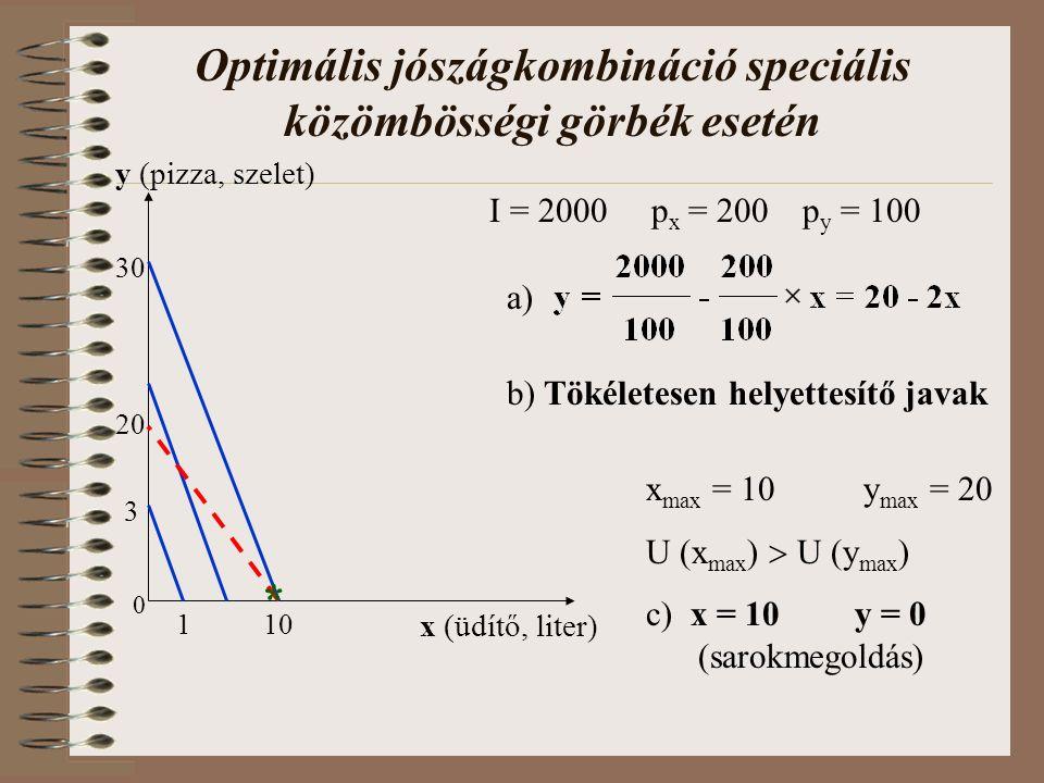 Optimális jószágkombináció speciális közömbösségi görbék esetén x (üdítő, liter) y (pizza, szelet) I = 2000 p x = 200p y = 100 1 3 20 0 x max = 10 y max = 20 U (x max )  U (y max ) c) x = 10y = 0 (sarokmegoldás) b) Tökéletesen helyettesítő javak a) 10 30 *