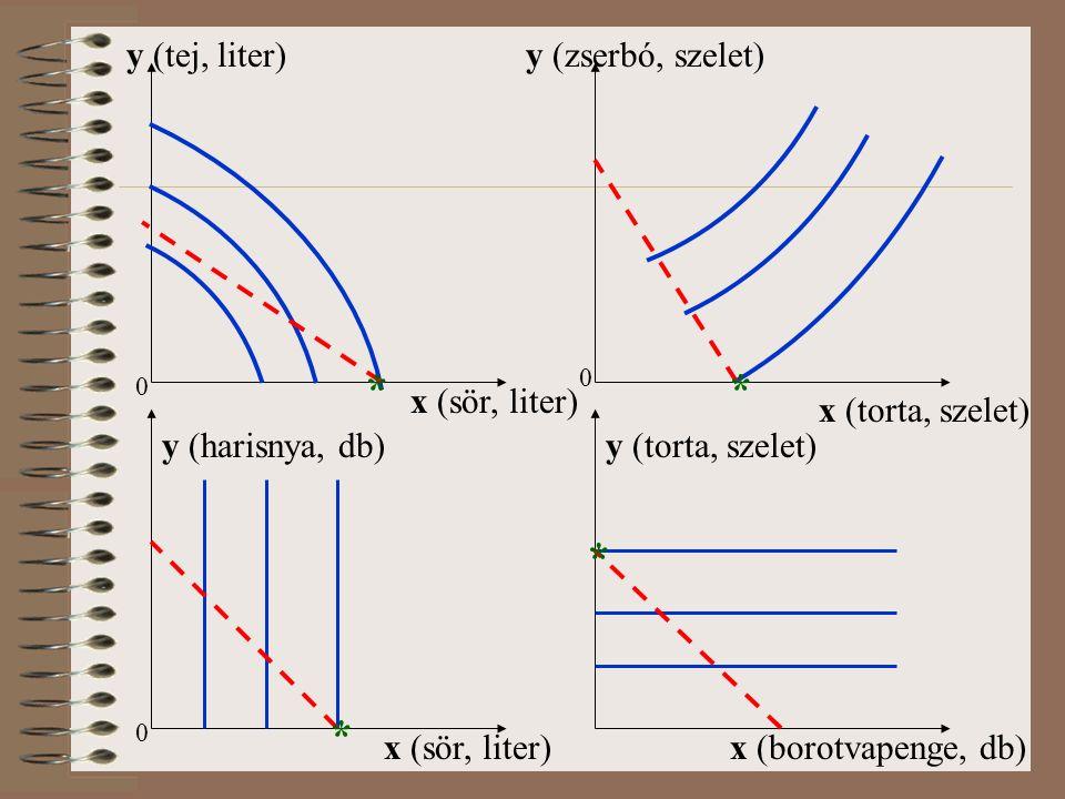 0 y (tej, liter) x (sör, liter) x (torta, szelet) y (zserbó, szelet) 0 ** 0 x (sör, liter) y (harisnya, db) * y (torta, szelet) x (borotvapenge, db) *
