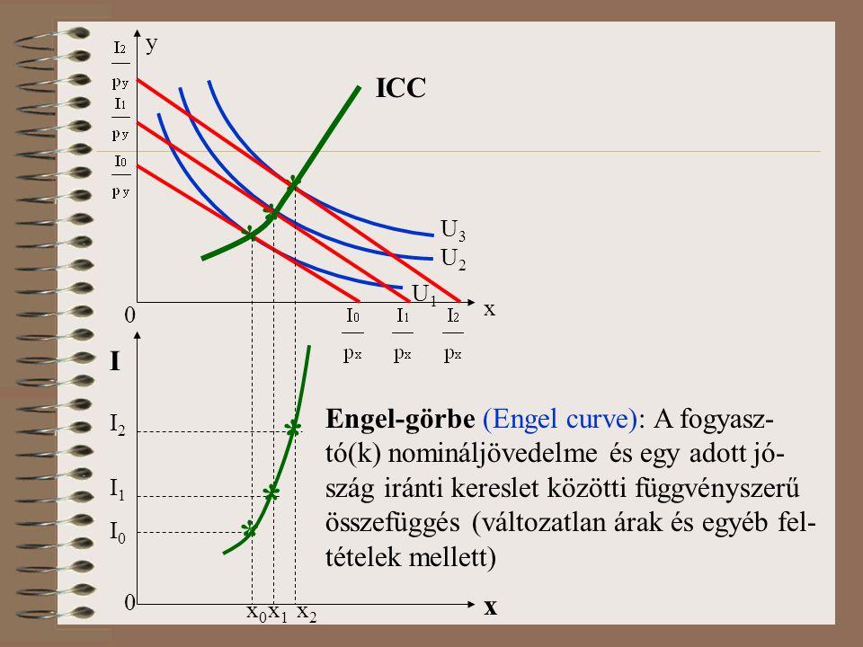 0 x y U3U3 ICC * * * U2U2 U1U1 0 I x I0I0 I1I1 I2I2 x0x0 x1x1 x2x2 * * * Engel-görbe (Engel curve): A fogyasz- tó(k) nomináljövedelme és egy adott jó- szág iránti kereslet közötti függvényszerű összefüggés (változatlan árak és egyéb fel- tételek mellett)
