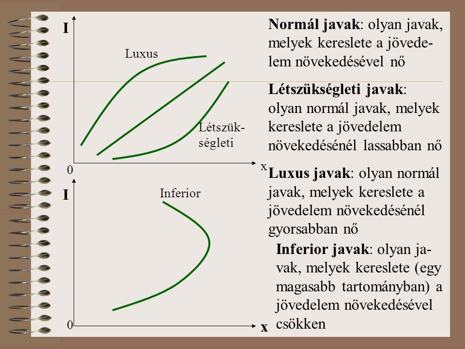 0 x Normál javak: olyan javak, melyek kereslete a jövede- lem növekedésével nő Létszükségleti javak: olyan normál javak, melyek kereslete a jövedelem növekedésénél lassabban nő Luxus javak: olyan normál javak, melyek kereslete a jövedelem növekedésénél gyorsabban nő 0 I x Inferior javak: olyan ja- vak, melyek kereslete (egy magasabb tartományban) a jövedelem növekedésével csökken I Luxus Létszük- ségleti Inferior