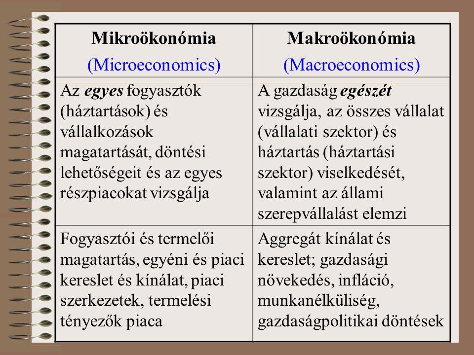 Mikroökonómia (Microeconomics) Makroökonómia (Macroeconomics) Az egyes fogyasztók (háztartások) és vállalkozások magatartását, döntési lehetőségeit és az egyes részpiacokat vizsgálja A gazdaság egészét vizsgálja, az összes vállalat (vállalati szektor) és háztartás (háztartási szektor) viselkedését, valamint az állami szerepvállalást elemzi Fogyasztói és termelői magatartás, egyéni és piaci kereslet és kínálat, piaci szerkezetek, termelési tényezők piaca Aggregát kínálat és kereslet; gazdasági növekedés, infláció, munkanélküliség, gazdaságpolitikai döntések