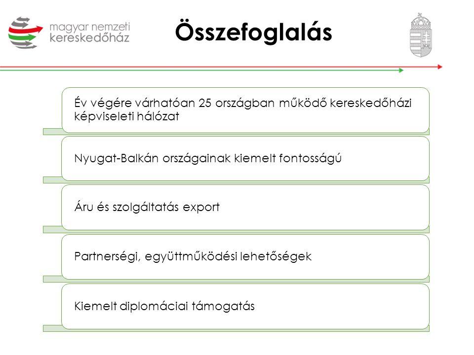 Év végére várhatóan 25 országban működő kereskedőházi képviseleti hálózat Nyugat-Balkán országainak kiemelt fontosságú Áru és szolgáltatás exportPartn