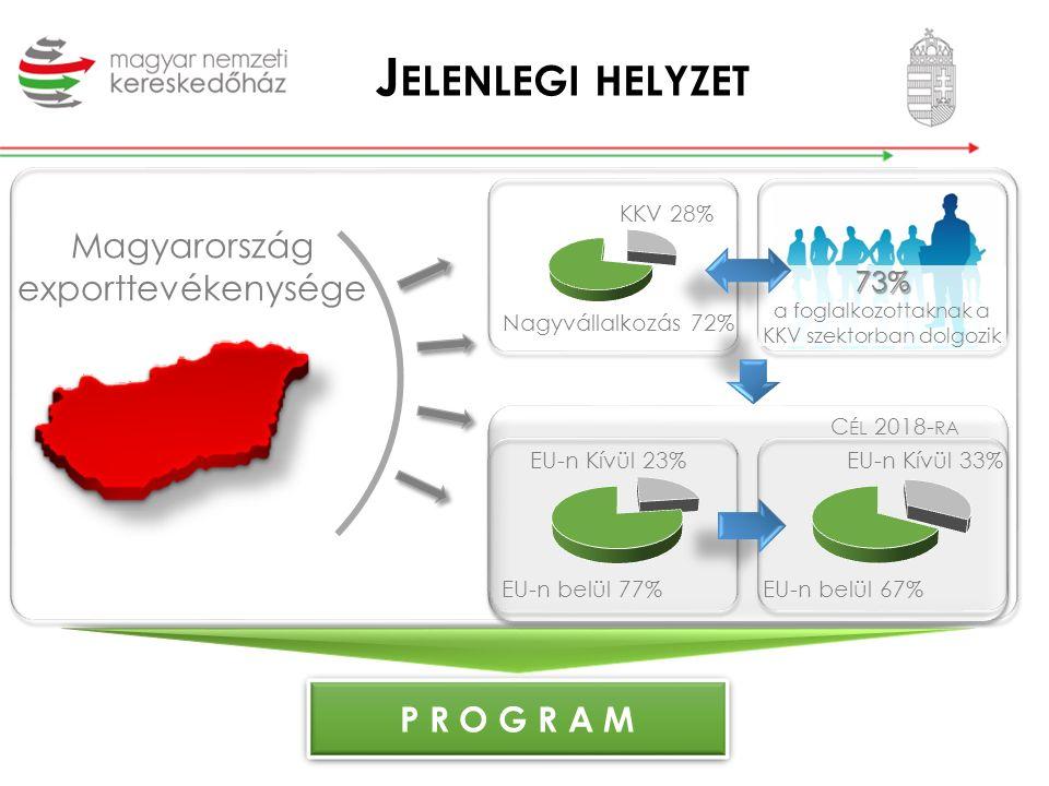 Magyarország exporttevékenysége J ELENLEGI HELYZET P R O G R A M Nagyvállalkozás 72% KKV 28% 73% 73% a foglalkozottaknak a KKV szektorban dolgozik EU-