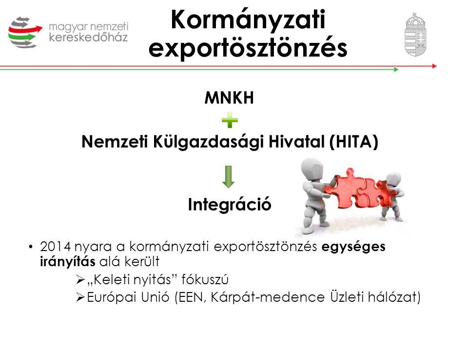 """MNKH Nemzeti Külgazdasági Hivatal (HITA) Integráció 2014 nyara a kormányzati exportösztönzés egységes irányítás alá került  """"Keleti nyitás"""" fókuszú """
