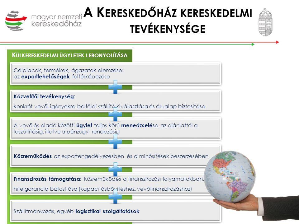 Kereskedőházak a külpiacokon Oroszország, Kazahsztán, Azerbajdzsán, Kína, Törökország, Szaúd-Arábia, Jordánia, Egyesült Arab Emírségek, Szingapúr, Vietnám, Laosz, Macedónia, Ghána, Brazília, Montenegró, Örményország 25 országban az év végére