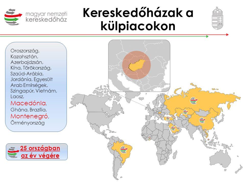Kereskedőházak a külpiacokon Oroszország, Kazahsztán, Azerbajdzsán, Kína, Törökország, Szaúd-Arábia, Jordánia, Egyesült Arab Emírségek, Szingapúr, Vie