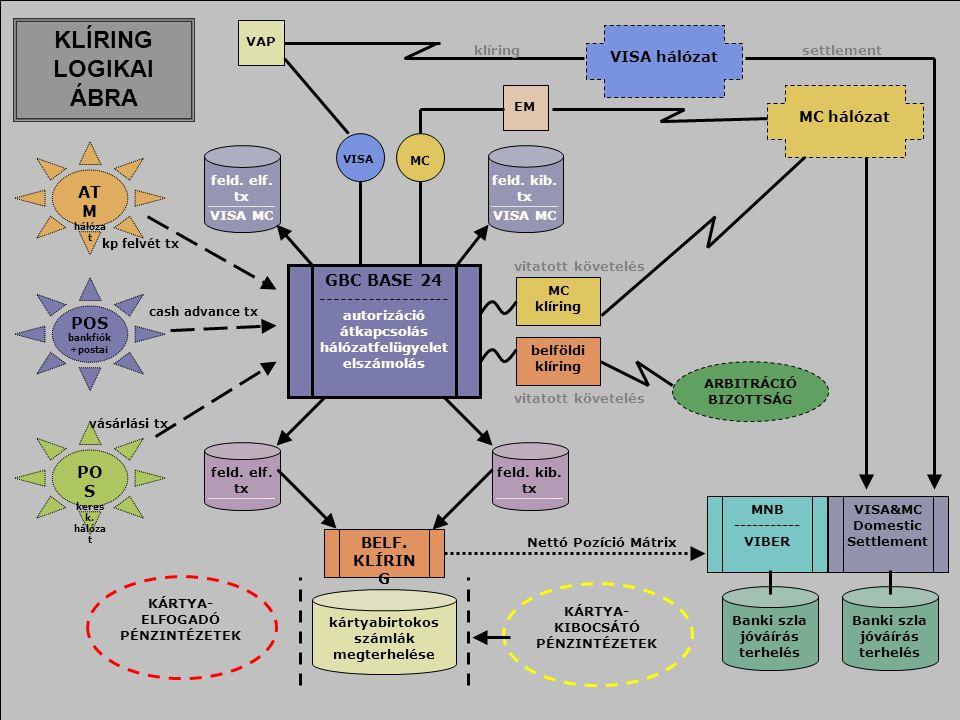 GBC BASE 24 ------------------- autorizáció átkapcsolás hálózatfelügyelet elszámolás MC VISA AT M hálóza t feld.