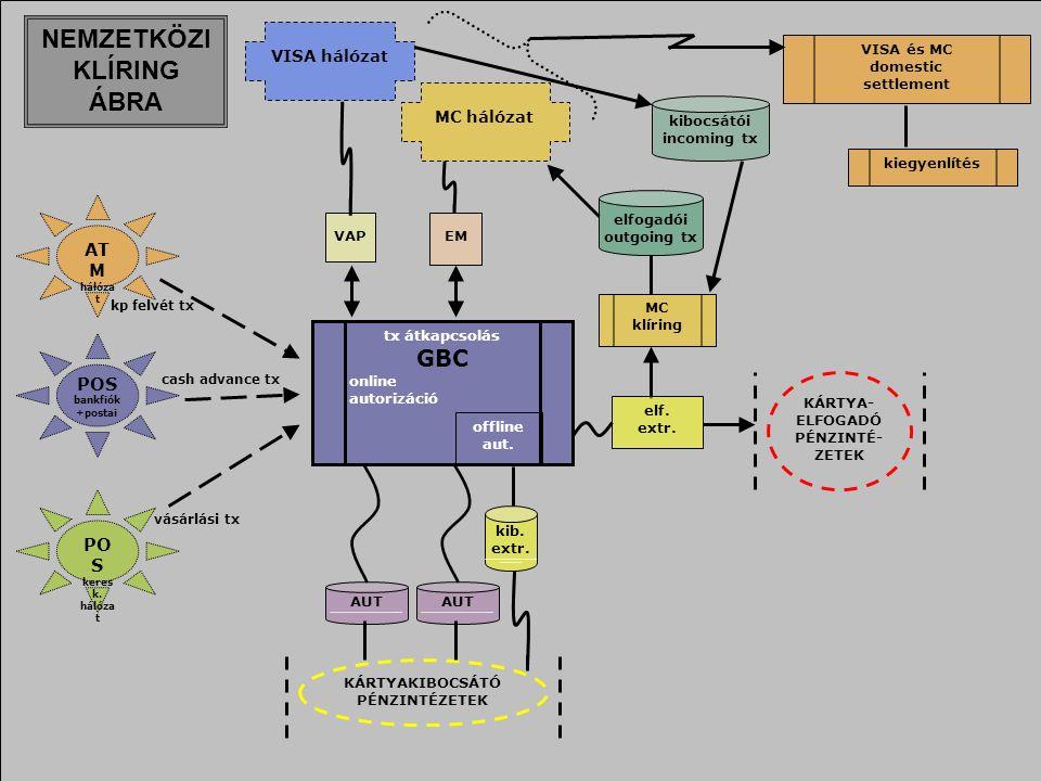 15 tx átkapcsolás GBC online autorizáció VAPEM elfogadói outgoing tx VISA hálózat MC hálózat offline aut.