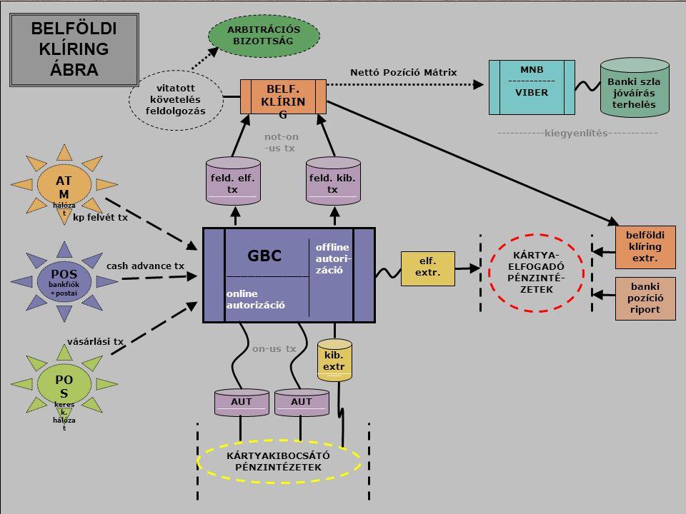 17 GBC ____________ online autorizáció ARBITRÁCIÓS BIZOTTSÁG BELF.