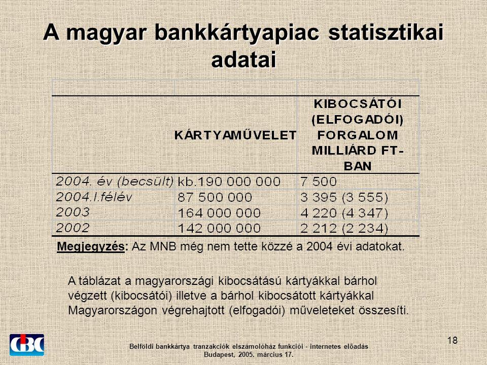 18 A magyar bankkártyapiac statisztikai adatai Belföldi bankkártya tranzakciók elszámolóház funkciói - internetes előadás Budapest, 2005.