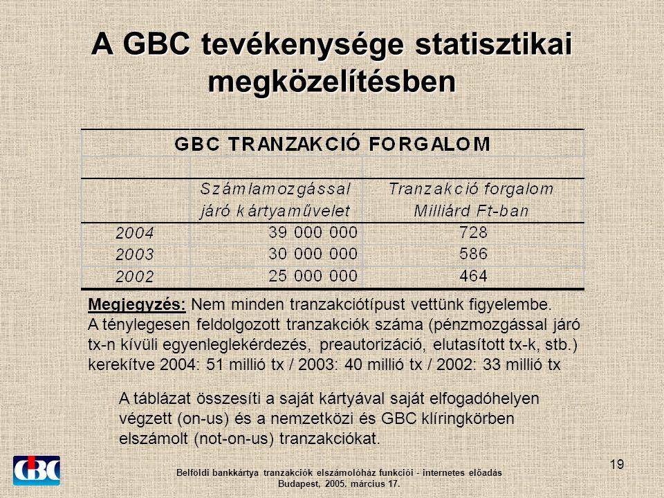19 A GBC tevékenysége statisztikai megközelítésben Belföldi bankkártya tranzakciók elszámolóház funkciói - internetes előadás Budapest, 2005.