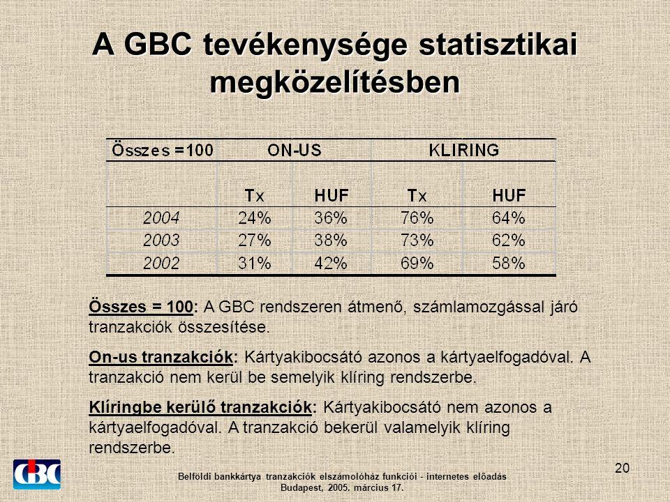 21 A GBC tevékenysége statisztikai megközelítésben Belföldi bankkártya tranzakciók elszámolóház funkciói - internetes előadás Budapest, 2005.