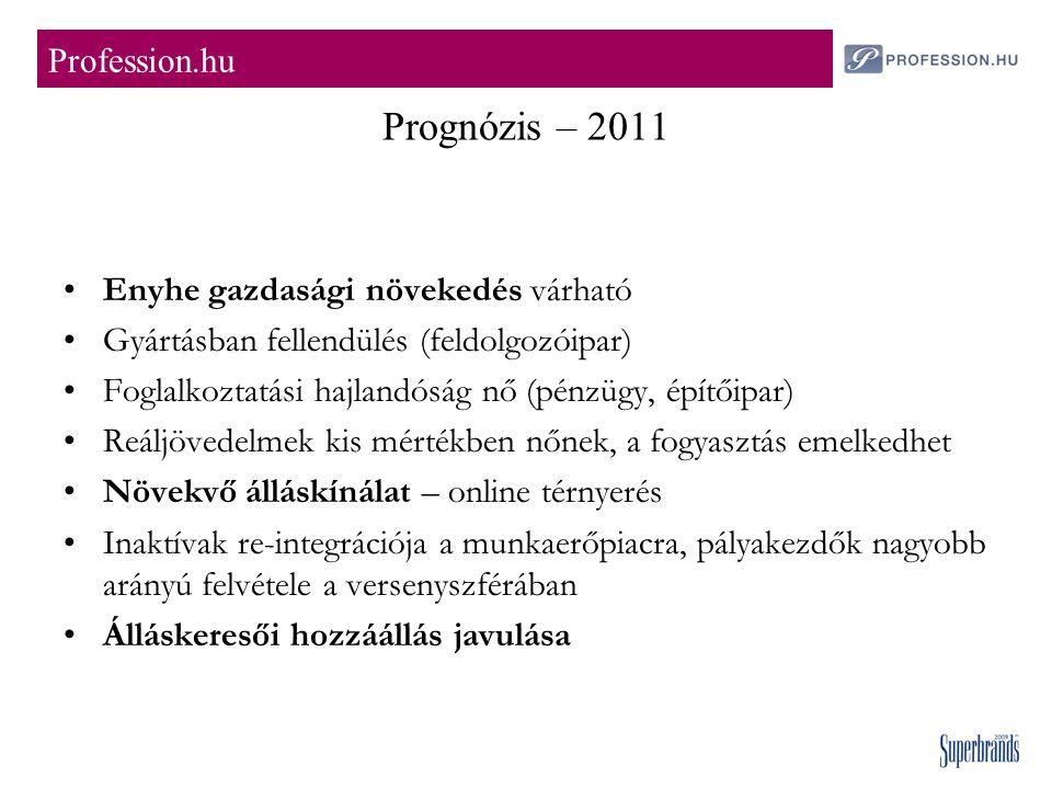 Prognózis – 2011 Profession.hu Enyhe gazdasági növekedés várható Gyártásban fellendülés (feldolgozóipar) Foglalkoztatási hajlandóság nő (pénzügy, építőipar) Reáljövedelmek kis mértékben nőnek, a fogyasztás emelkedhet Növekvő álláskínálat – online térnyerés Inaktívak re-integrációja a munkaerőpiacra, pályakezdők nagyobb arányú felvétele a versenyszférában Álláskeresői hozzáállás javulása